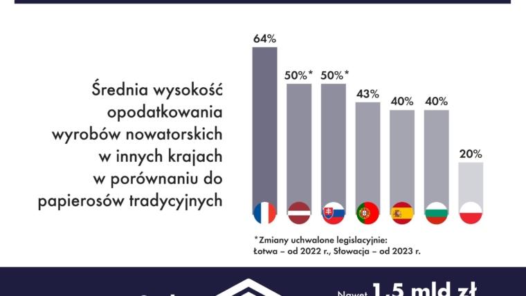 Nierówne opodatkowanie podatkiem akcyzowym branży tytoniowej w Polsce